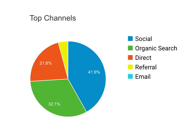 Top Acquisition Channels For A 6 Month Old Website